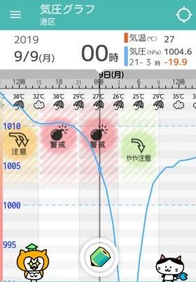 先日の台風15号が上陸時(9月9日午前5時前)前後の気圧の変化。急激に気圧が低下しているのがわかります/気象病のためのアプリ「頭痛ーる」より