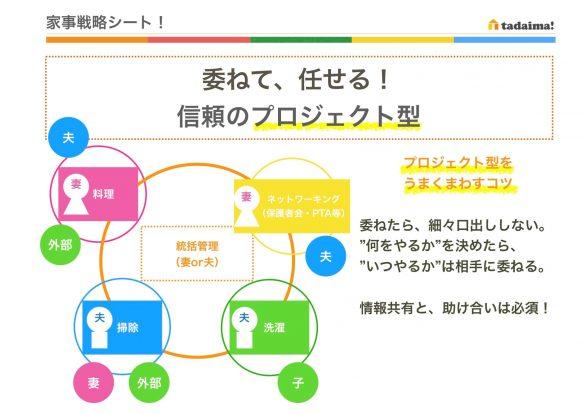 家事シェア プロジェクト型