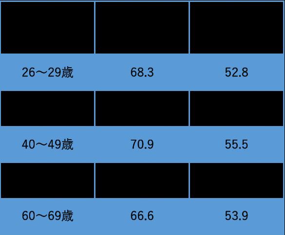 男女の体重の平均値