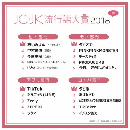 「JC・JK流行語大賞2018」