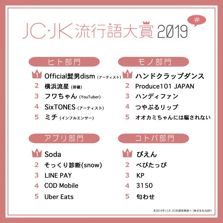 「JC・JK流行語大賞2019」