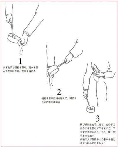 神社のいろは 手水の使い方