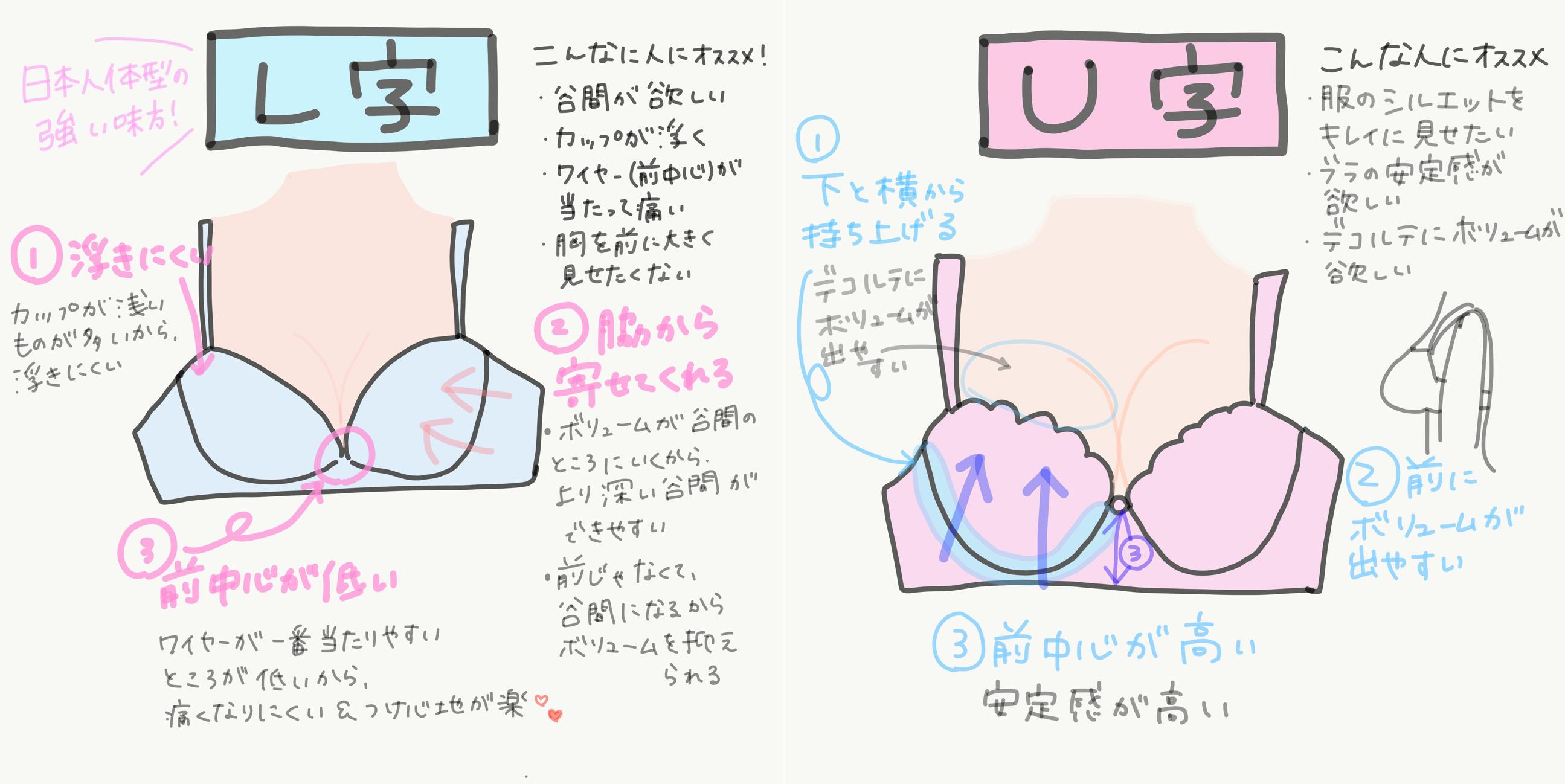 U字ワイヤー L字ワイヤー