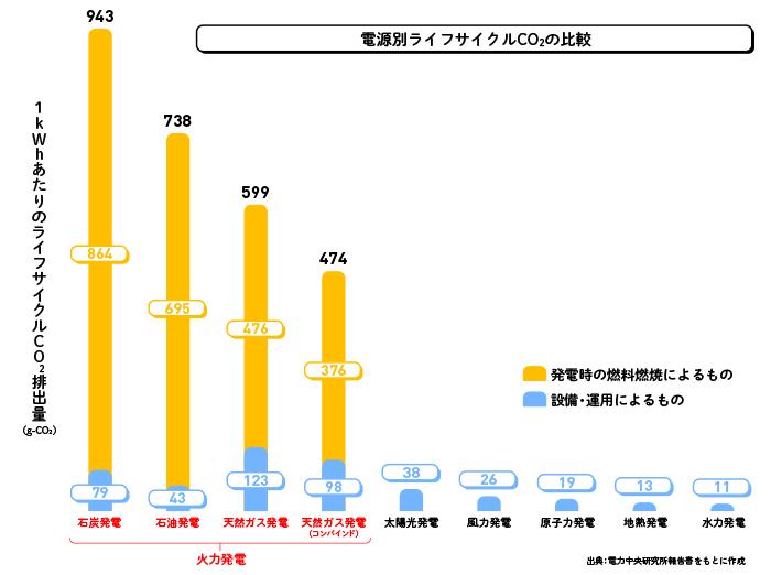 電源別ライフサイクルCO2の比較