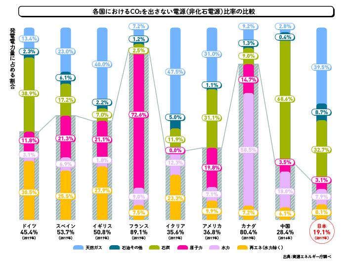 各国におけるCO2を出さない電源(非化石電源)比率の比較