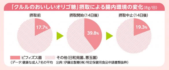 伊藤忠製糖「クルルのおいしいオリゴ糖」グラフ