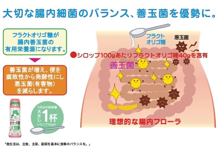 伊藤忠製糖「クルルのおいしいオリゴ糖」図
