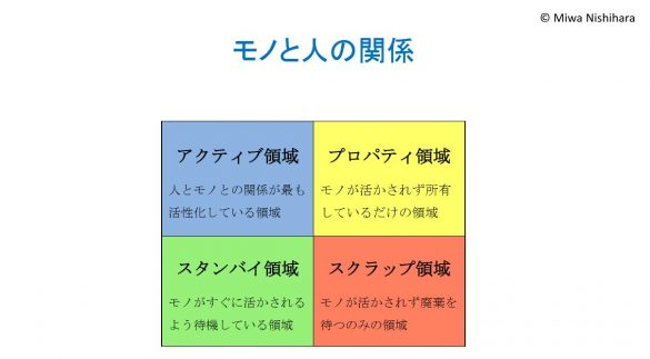 整理収納アドバイザー資格を勉強する中でよく言われるのが、4つの区分
