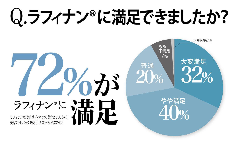 72%がラフィナンに満足