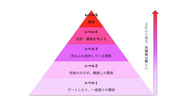 不倫の深刻度は5段階で見極める
