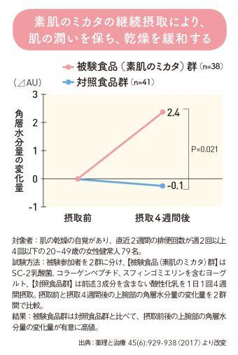 【グラフ】「素肌のミカタ」の継続摂取により、肌の潤いを保ち、乾燥を緩和する