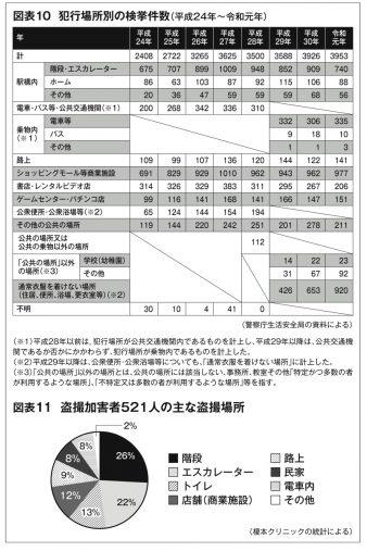 「犯行場所別の検挙件数」(警察庁)と「盗撮加害者521人の主な盗撮場所」(榎本クリニック)