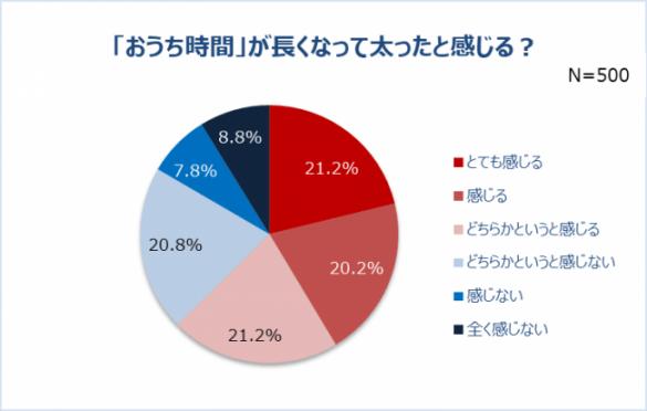 eBay Japan合同会社「女性のおうち時間と美意識に関する調査」